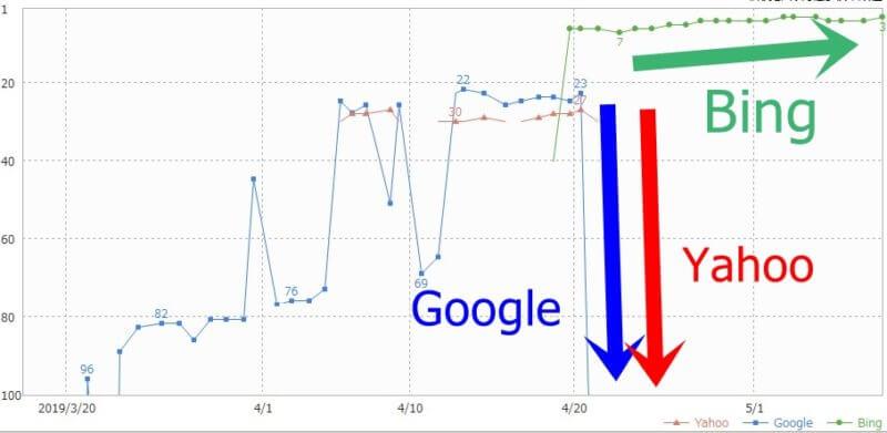 検索エンジン毎の検索順位の変動